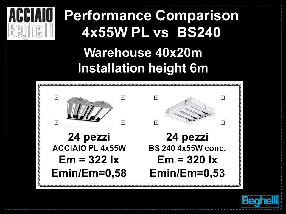 24 pezzi ACCIAIO PL 4x55W Em = 322 lx Emin/Em=0,58 24 pezzi BS 240 4x55W conc. Em = 320 lx Emin/Em=0,53 Performance Comparison 4x55W PL vs BS240 Wareh