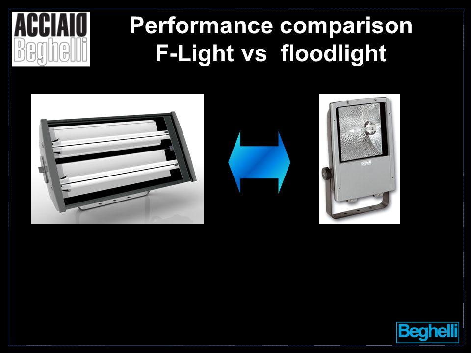 Performance comparison F-Light vs floodlight