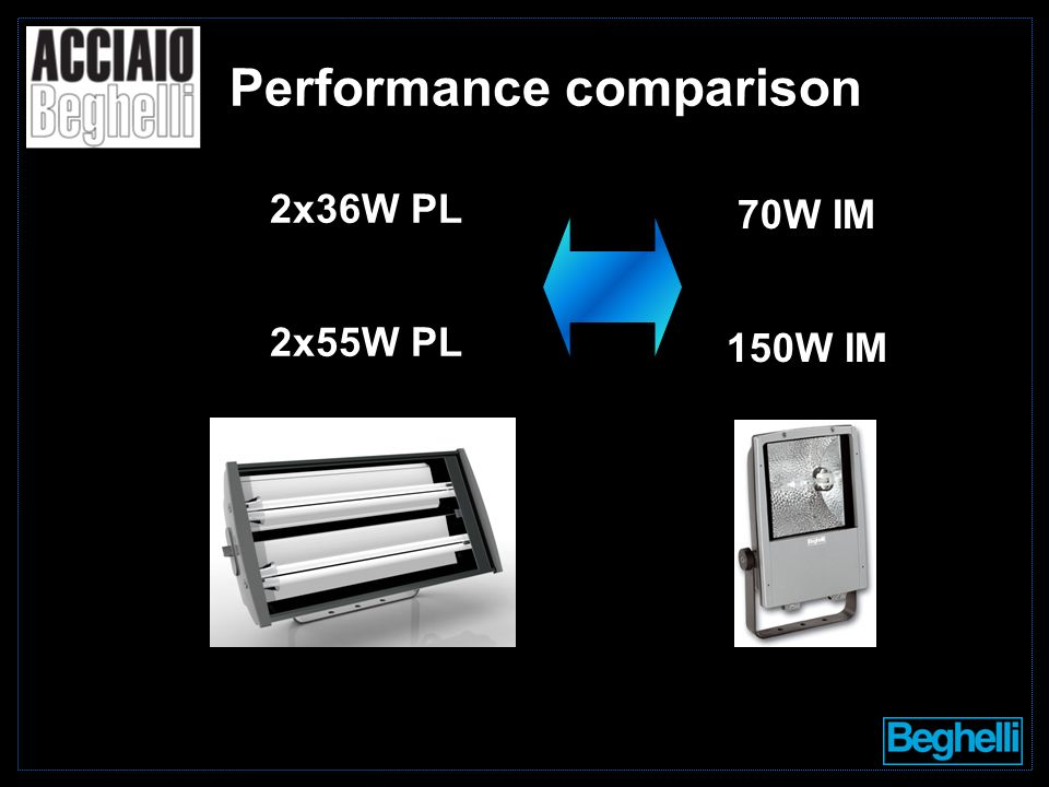 2x36W PL 2x55W PL 70W IM 150W IM Performance comparison