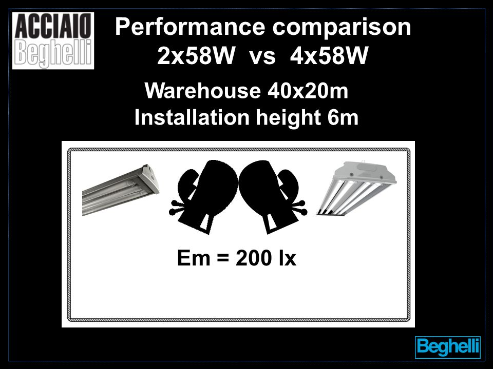 Performance comparison 2x58W vs 4x58W Warehouse 40x20m Installation height 6m Em = 200 lx