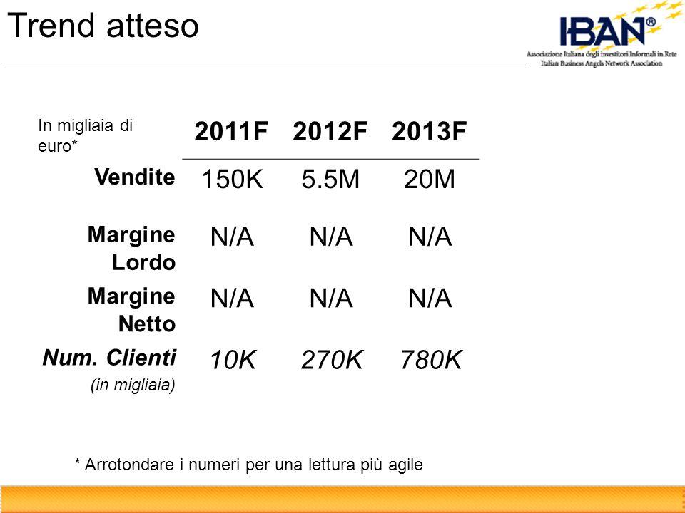 Trend atteso In migliaia di euro* 2011F2012F2013F Vendite 150K5.5M20M Margine Lordo N/A Margine Netto N/A Num. Clienti (in migliaia) 10K270K780K * Arr