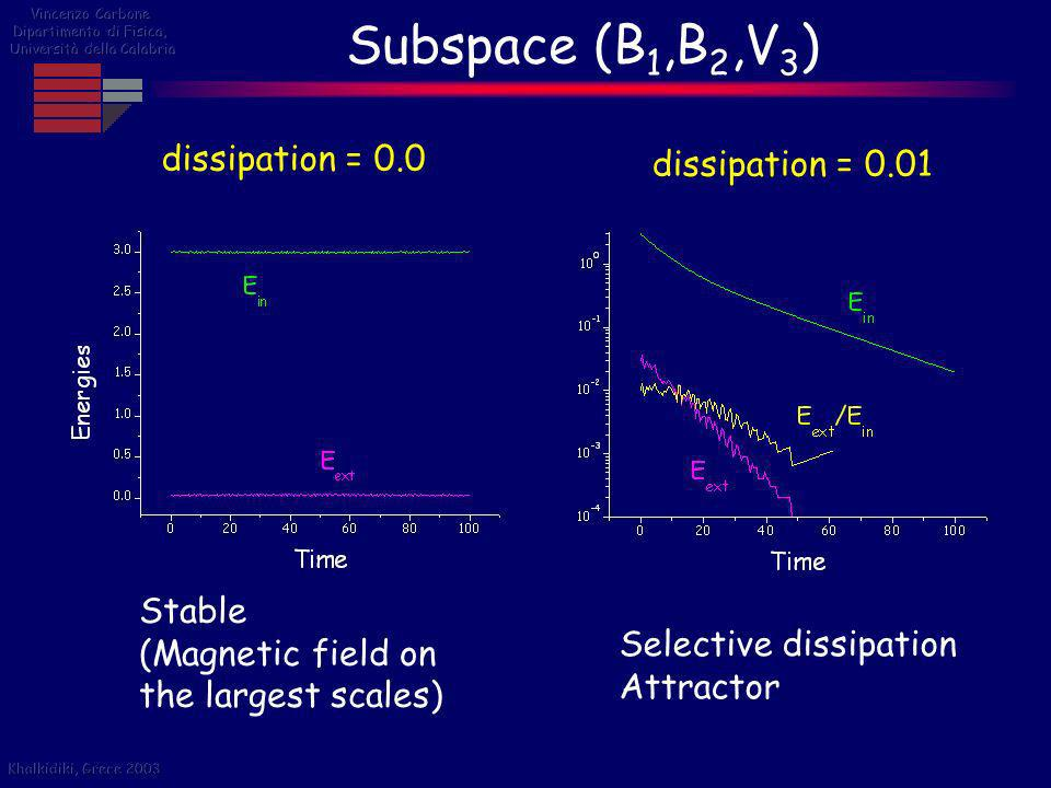 Subspace (B 1,B 2,V 3 ) dissipation = 0.0 dissipation = 0.01 Stable (Magnetic field on the largest scales) Selective dissipation Attractor