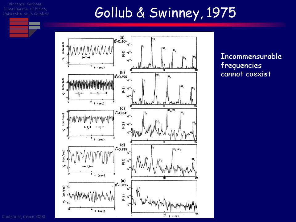 Gollub & Swinney, 1975 Incommensurable frequencies cannot coexist