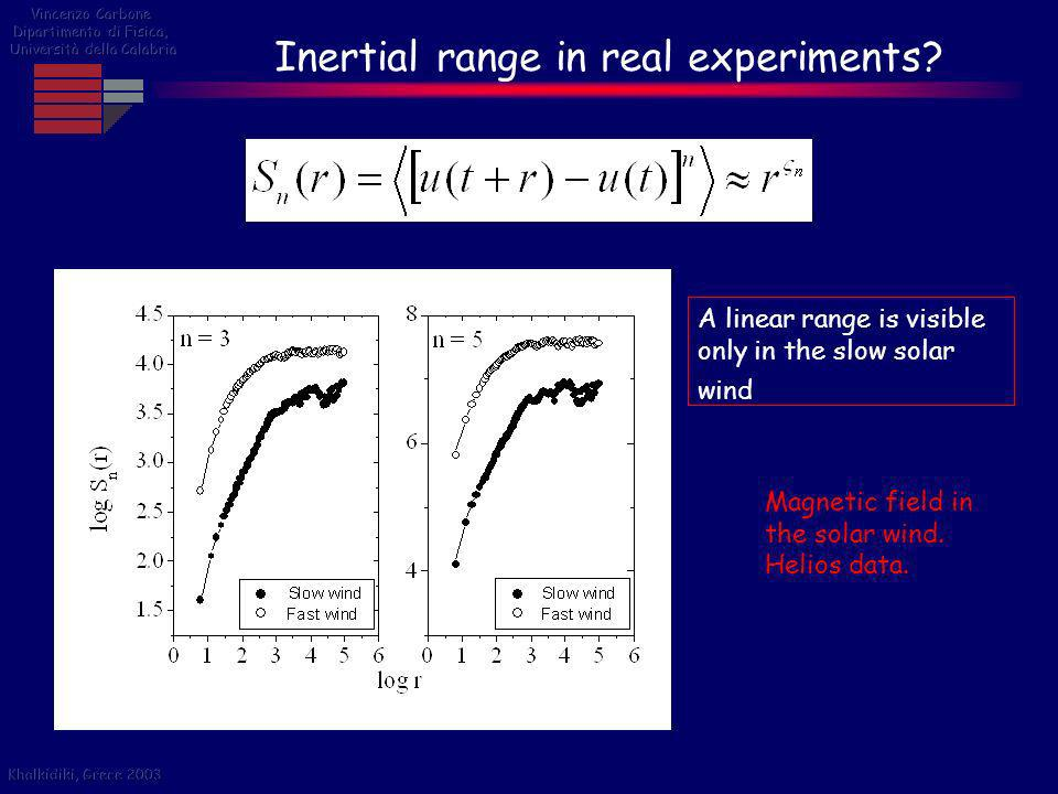 Inertial range in real experiments? A linear range is visible only in the slow solar wind Magnetic field in the solar wind. Helios data.