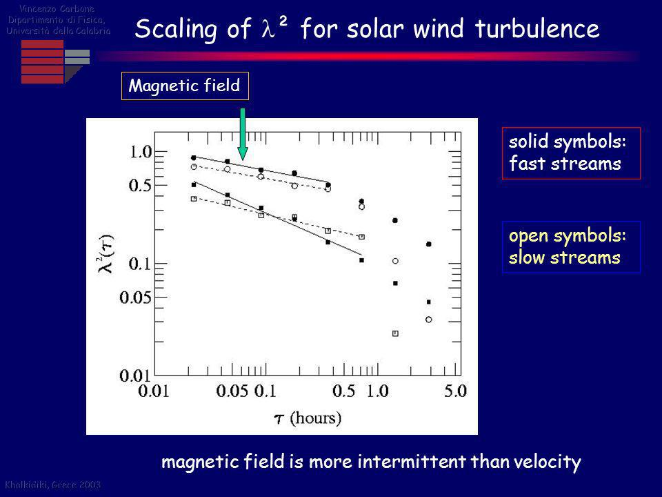 Scaling of ² for solar wind turbulence solid symbols: fast streams Magnetic field Velocity field open symbols: slow streams magnetic field is more int