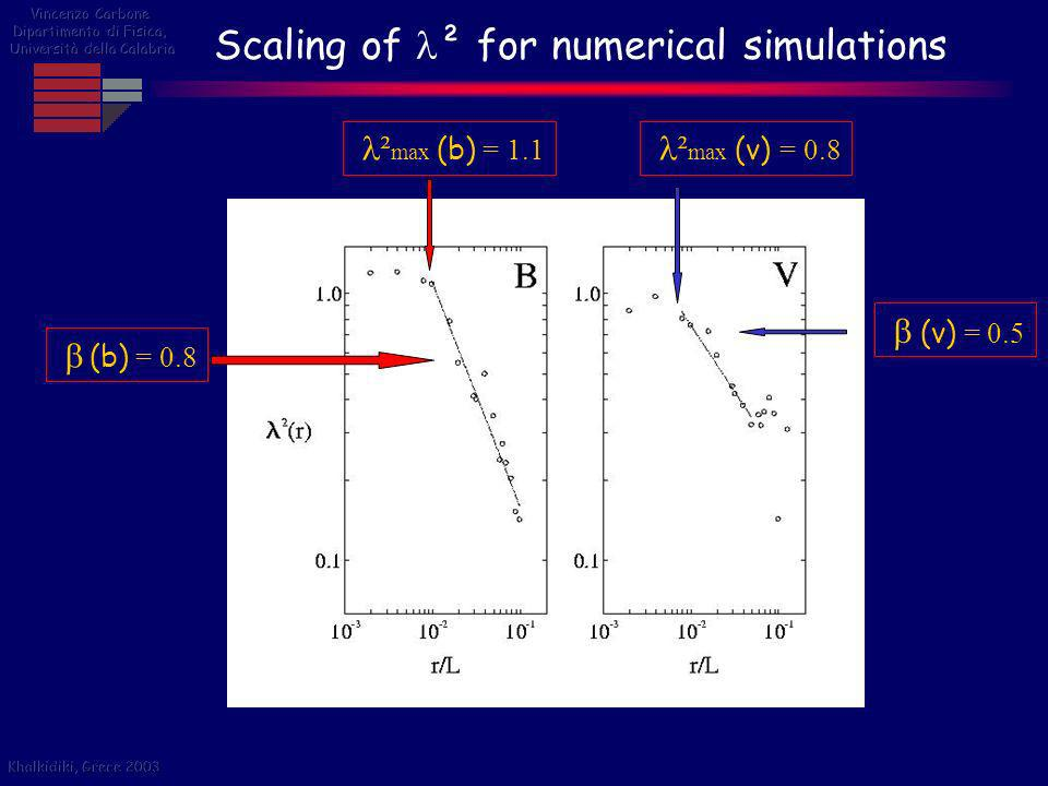 Scaling of ² for numerical simulations ² max (v) = 0.8 ² max (b) = 1.1 (b) = 0.8 (v) = 0.5