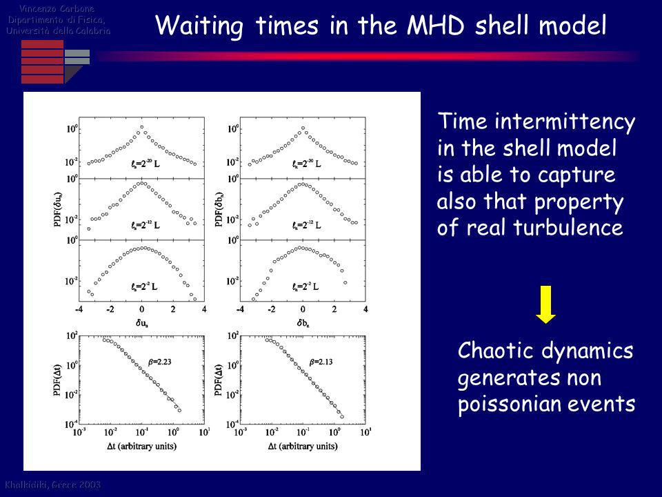 Waiting times in the MHD shell model Time intermittency in the shell model is able to capture also that property of real turbulence Chaotic dynamics g