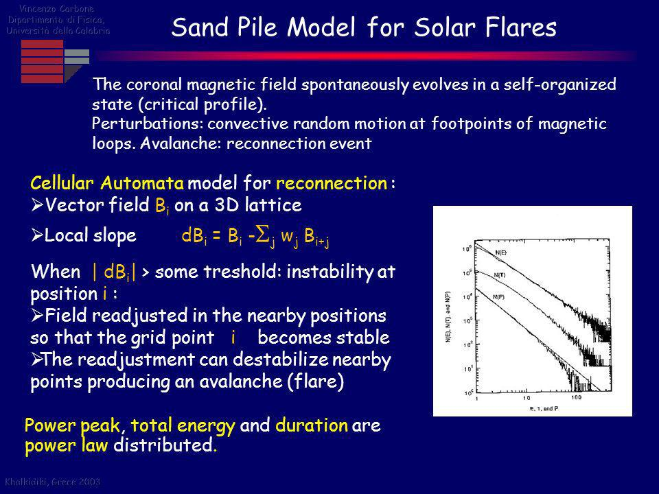 Sand Pile Model for Solar Flares Power peak, total energy and duration are power law distributed. Cellular Automata model for reconnection : Vector fi