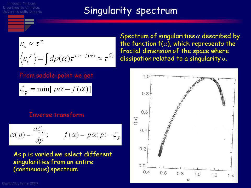 Singularity spectrum Spectrum of singularities described by the function f( ), which represents the fractal dimension of the space where dissipation r
