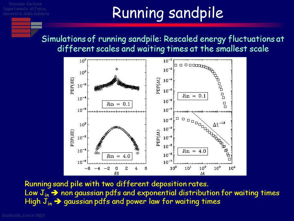 Running sandpile Simulations of running sandpile: Rescaled energy fluctuations at different scales and waiting times at the smallest scale Running san