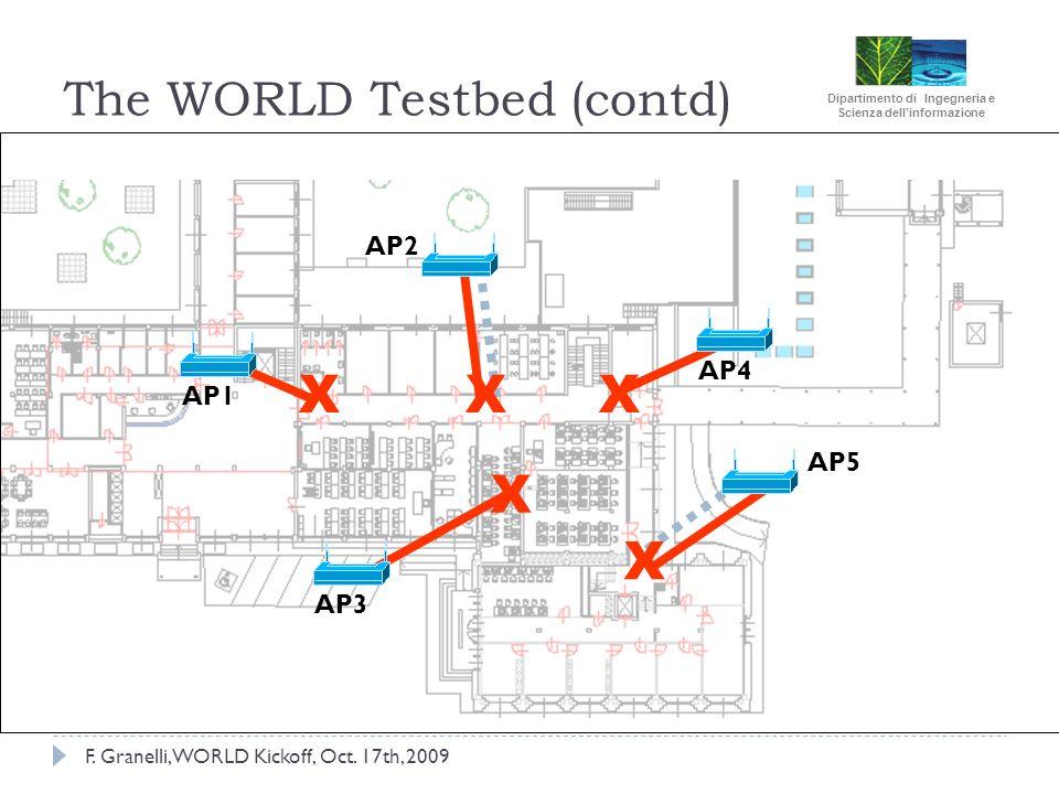 Dipartimento di Ingegneria e Scienza dellinformazione F. Granelli, WORLD Kickoff, Oct. 17th, 2009 The WORLD Testbed (contd) 15 AP5 AP4 AP2 AP1 AP3 X X