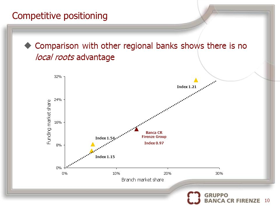 Index 1.21 Index 1.15 Index 1.54 Banca CR Firenze Group Index 0.97 uComparison with other regional banks shows there is no local roots advantage Competitive positioning 10