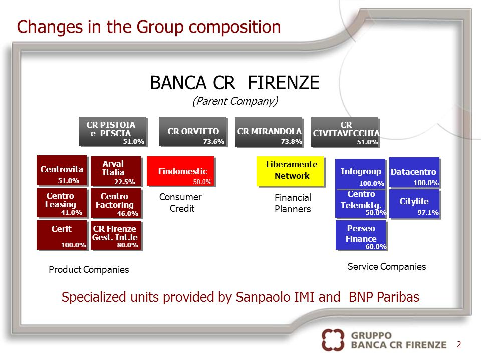 Specialized units provided by Sanpaolo IMI and BNP Paribas BANCA CR FIRENZE (Parent Company) Infogroup Datacentro Centro Telemktg.