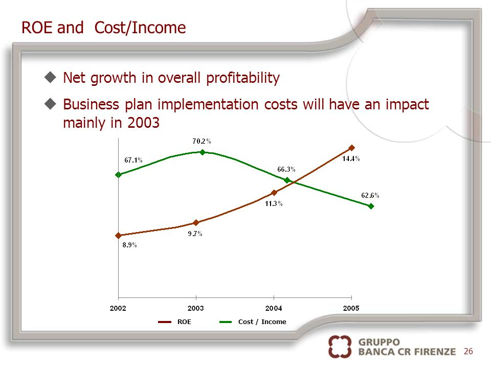 ROE and Cost/Income 26 uNet growth in overall profitability uBusiness plan implementation costs will have an impact mainly in 2003 Cost / IncomeROE