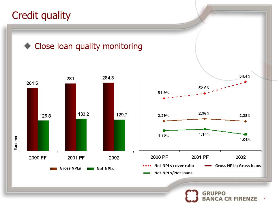 Credit quality uClose loan quality monitoring 7 Net NPLs/Net loans Gross NPLs/Gross loansNet NPLs cover ratio Gross NPLs Net NPLs Euro mn