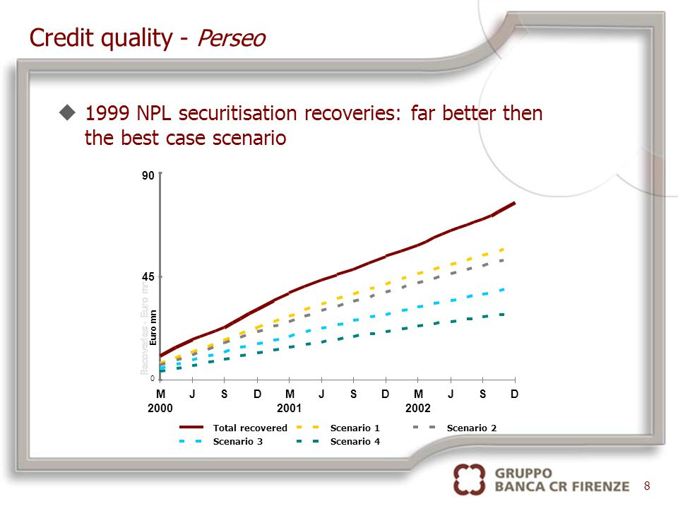 u1999 NPL securitisation recoveries: far better then the best case scenario Credit quality - Perseo 8