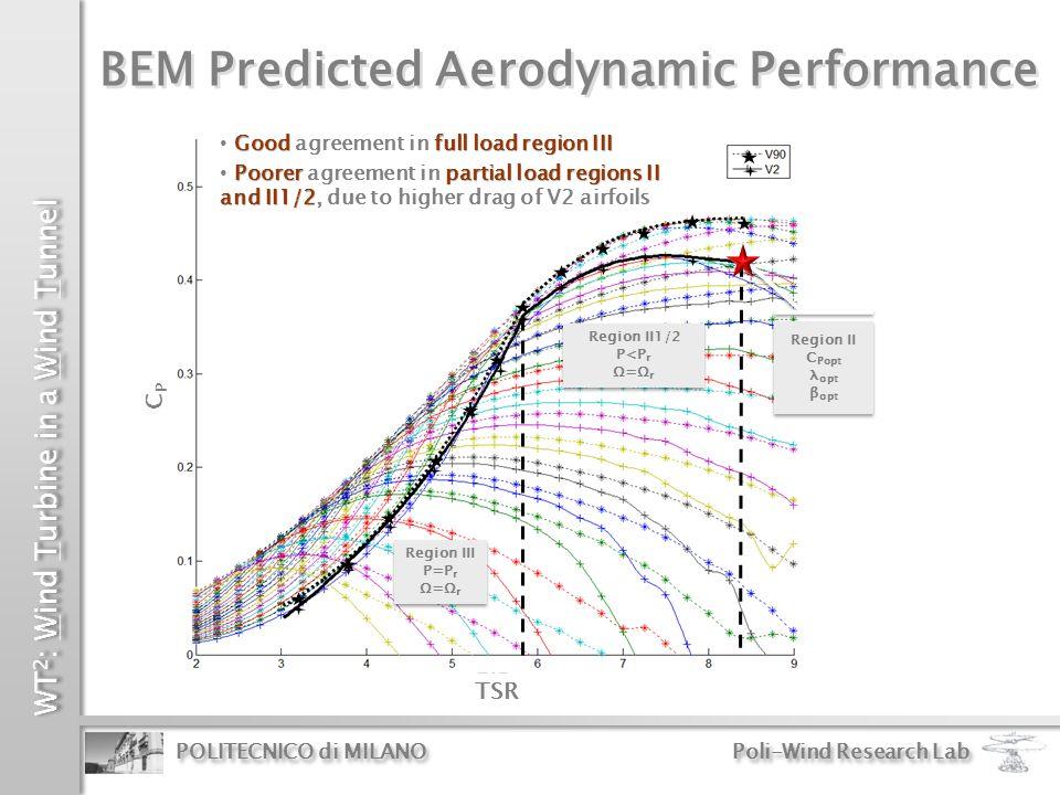 WT 2 : Wind Turbine in a Wind Tunnel POLITECNICO di MILANO Poli-Wind Research Lab CPCP TSR Region II1/2 P<P r Ω=Ω r Region II1/2 P<P r Ω=Ω r Region II