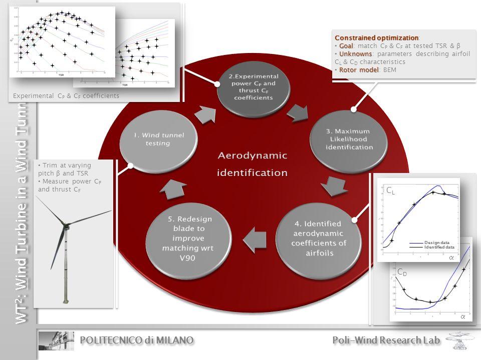 WT 2 : Wind Turbine in a Wind Tunnel POLITECNICO di MILANO Poli-Wind Research Lab Constrained optimization Constrained optimization : Goal Goal : matc
