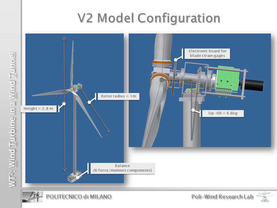 WT 2 : Wind Turbine in a Wind Tunnel POLITECNICO di MILANO Poli-Wind Research Lab Conical spiral gears Main shaft with torque meter Pitch actuator control units: Faulhaber MCDC-3003 C 30 V – 10 A Max Position and speed Pitch actuator control units: Faulhaber MCDC-3003 C 30 V – 10 A Max Position and speed Slip ring Moog AC6355: 36 Channels 250 V – 2 A Max Slip ring Moog AC6355: 36 Channels 250 V – 2 A Max Torque actuator: Portescap Brushless B1515-150 Pn = 340 W Planetary gearhead Torque and speed control Torque actuator: Portescap Brushless B1515-150 Pn = 340 W Planetary gearhead Torque and speed control Cone = 4 deg V2 Model Configuration Pitch actuator: Faulhaber 1524 Zero backlash gearhead Built-in encoder IE 512 Pitch actuator: Faulhaber 1524 Zero backlash gearhead Built-in encoder IE 512