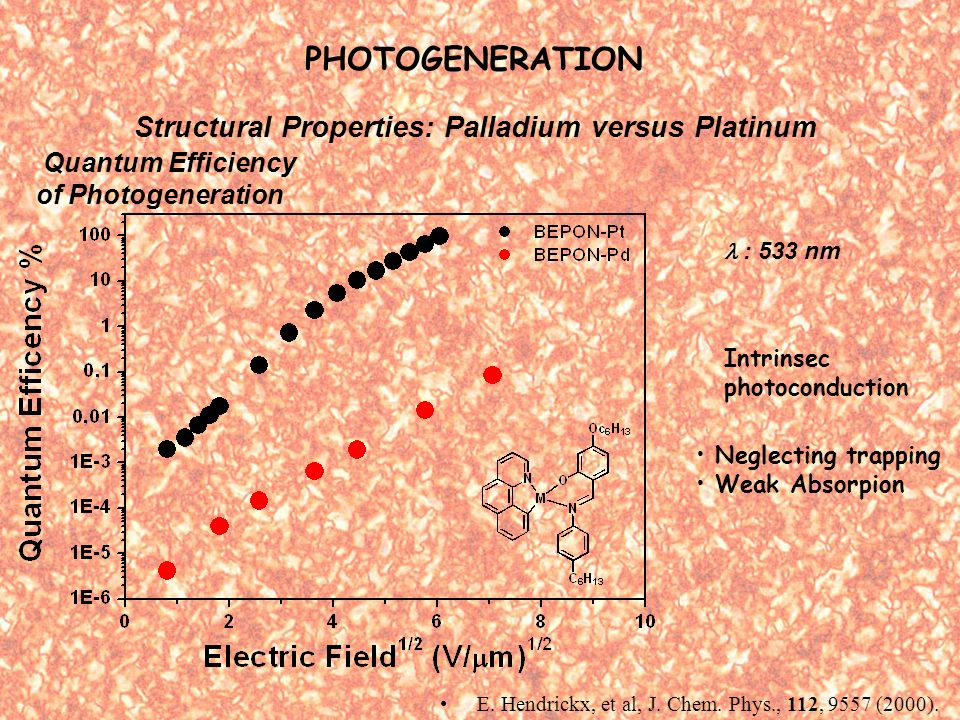 PHOTOGENERATION Quantum Efficiency of Photogeneration : 533 nm Structural Properties: Palladium versus Platinum Neglecting trapping Weak Absorpion Intrinsec photoconduction E.