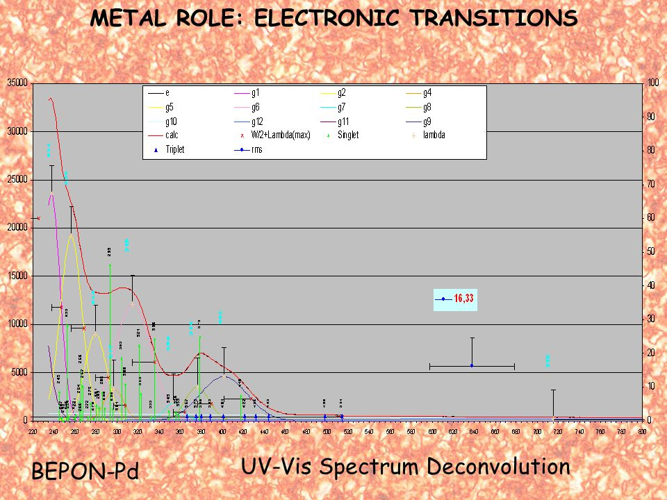 METAL ROLE: ELECTRONIC TRANSITIONS UV-Vis Spectrum Deconvolution BEPON-Pd