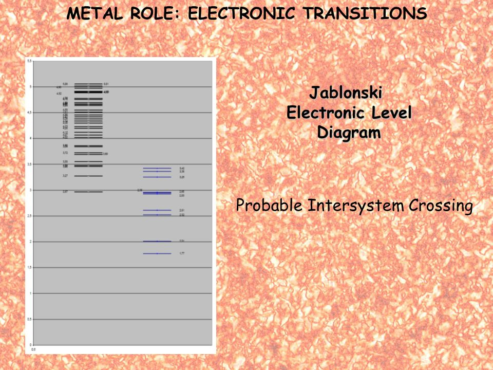 Jablonski Electronic Level Diagram METAL ROLE: ELECTRONIC TRANSITIONS Probable Intersystem Crossing