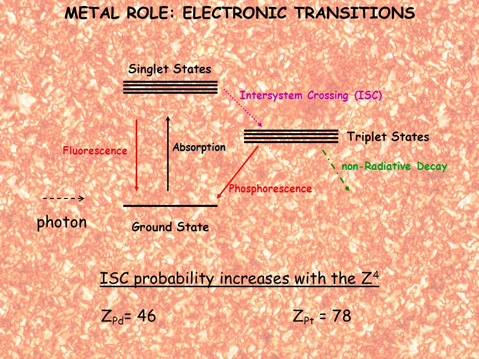 Singlet States Triplet States Ground State photon Absorption Intersystem Crossing (ISC) Fluorescence Phosphorescence non-Radiative Decay Z Pd = 46Z Pt = 78 METAL ROLE: ELECTRONIC TRANSITIONS ISC probability increases with the Z 4
