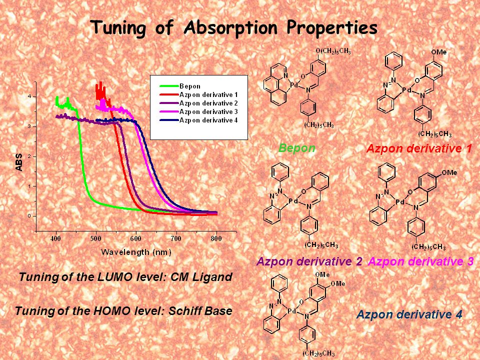 Tuning of Absorption Properties Bepon Azpon derivative 1 Azpon derivative 2 Azpon derivative 3 Azpon derivative 4 Tuning of the HOMO level: Schiff Base Tuning of the LUMO level: CM Ligand
