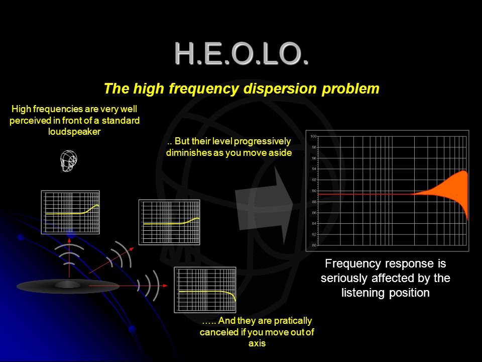 H.E.O.LO. The high frequency dispersion problem Frequency response is seriously affected by the listening position High frequencies are very well perc