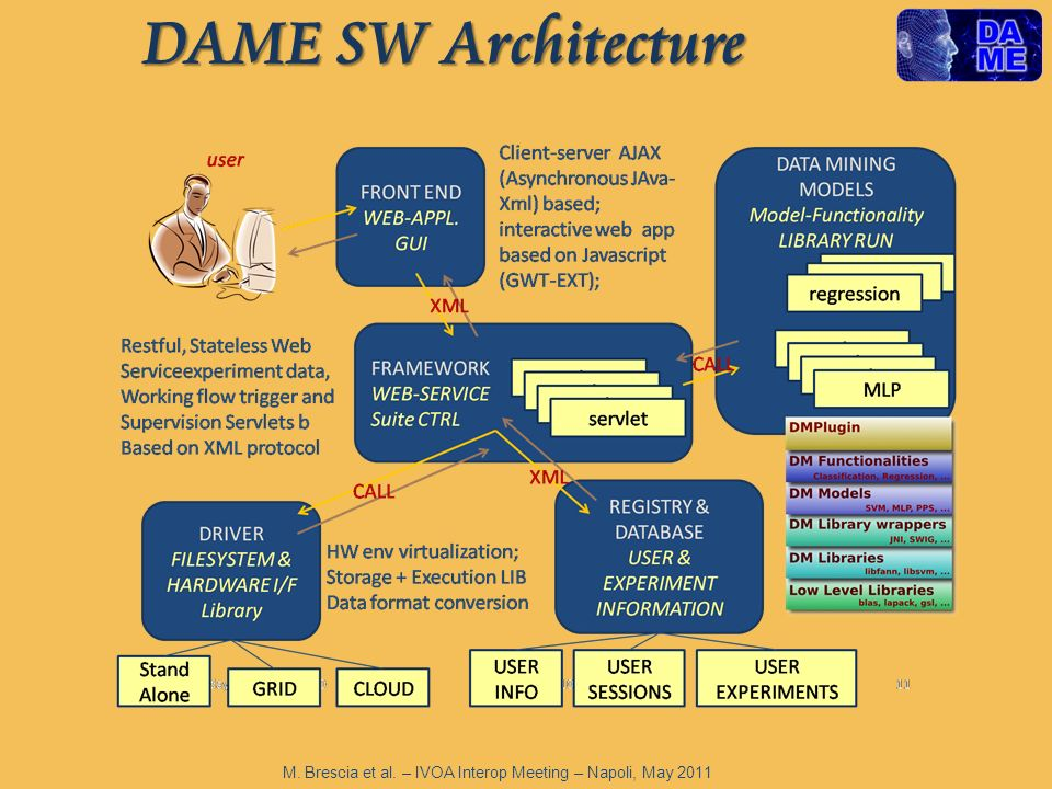 DAME SW Architecture M. Brescia et al. – IVOA Interop Meeting – Napoli, May 2011