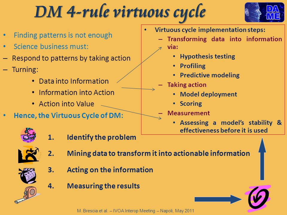 DM 4-rule virtuous cycle Finding patterns is not enough Science business must: – Respond to patterns by taking action – Turning: Data into Information