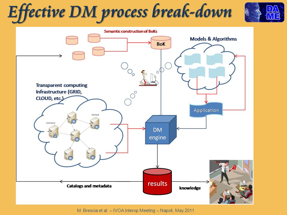Effective DM process break-down M. Brescia et al. – IVOA Interop Meeting – Napoli, May 2011