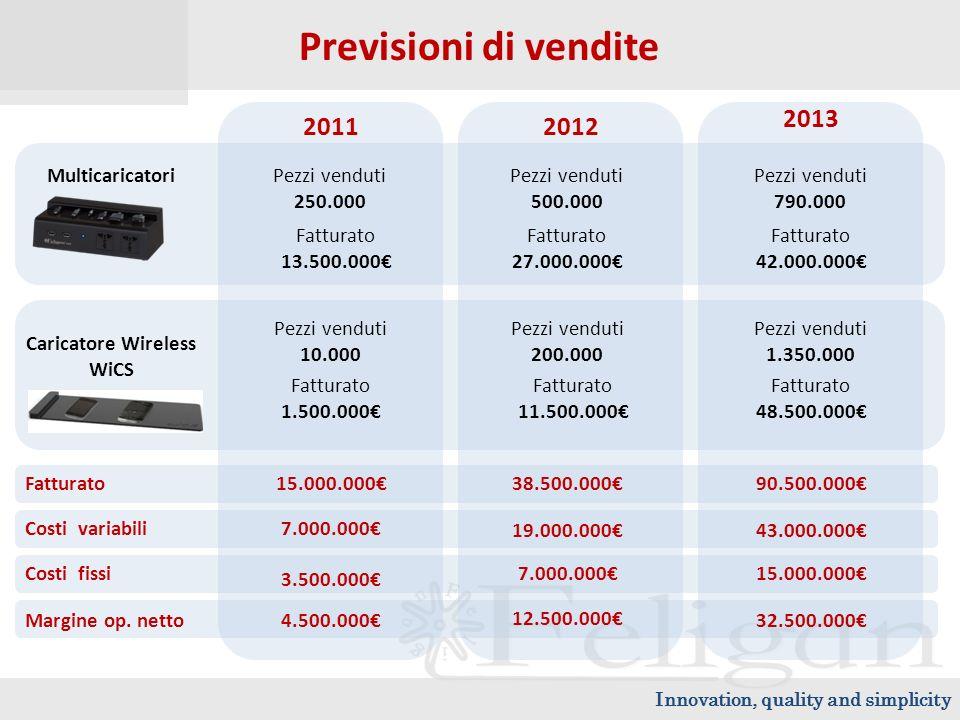 Previsioni di vendite Multicaricatori Caricatore Wireless WiCS 2013 20122011 Pezzi venduti 250.000 Fatturato 13.500.000 Pezzi venduti 500.000 Fatturato 27.000.000 Pezzi venduti 790.000 Fatturato 42.000.000 Pezzi venduti 10.000 Fatturato 1.500.000 Pezzi venduti 200.000 Fatturato 11.500.000 Pezzi venduti 1.350.000 Fatturato 48.500.000 15.000.00038.500.00090.500.000 3.500.000 7.000.00015.000.000 Fatturato Costi variabili Costi fissi 7.000.000 19.000.00043.000.000 Margine op.