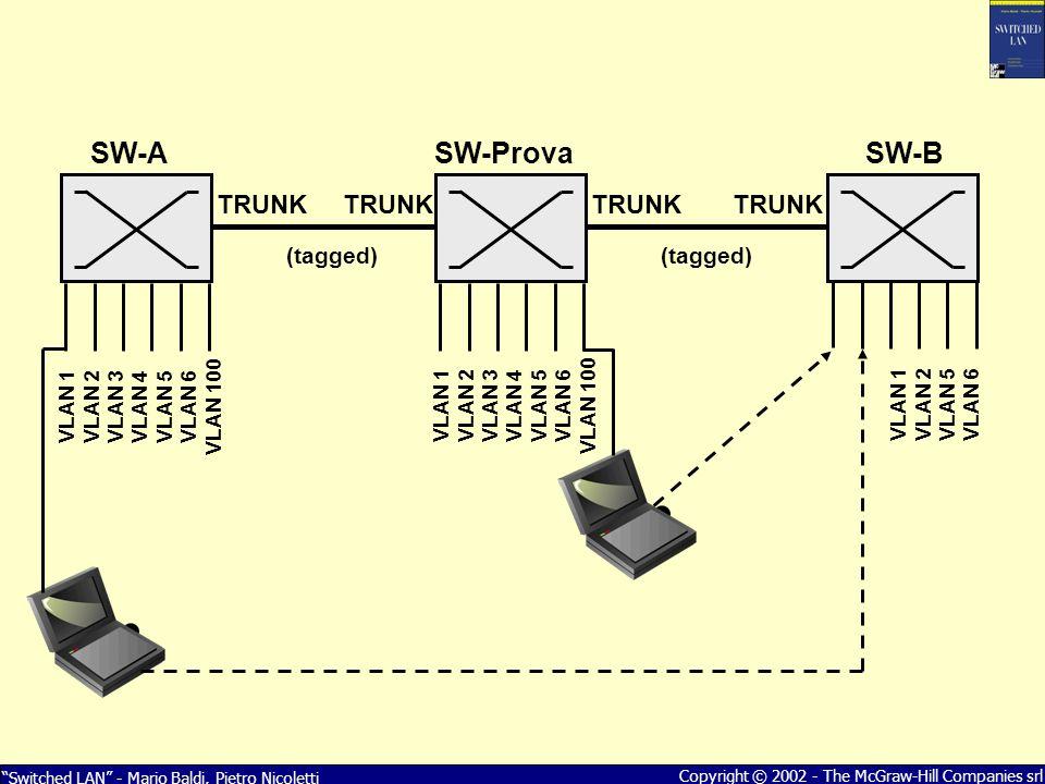 Switched LAN - Mario Baldi, Pietro Nicoletti Copyright © 2002 - The McGraw-Hill Companies srl TRUNK (tagged) VLAN 1 VLAN 2 VLAN 3 VLAN 4 VLAN 5 VLAN 6 VLAN 100 SW-Prova VLAN 1 VLAN 2 VLAN 3 VLAN 4 VLAN 5 VLAN 6 VLAN 100 VLAN 1 VLAN 2 VLAN 5 VLAN 6 TRUNK (tagged) SW-ASW-B