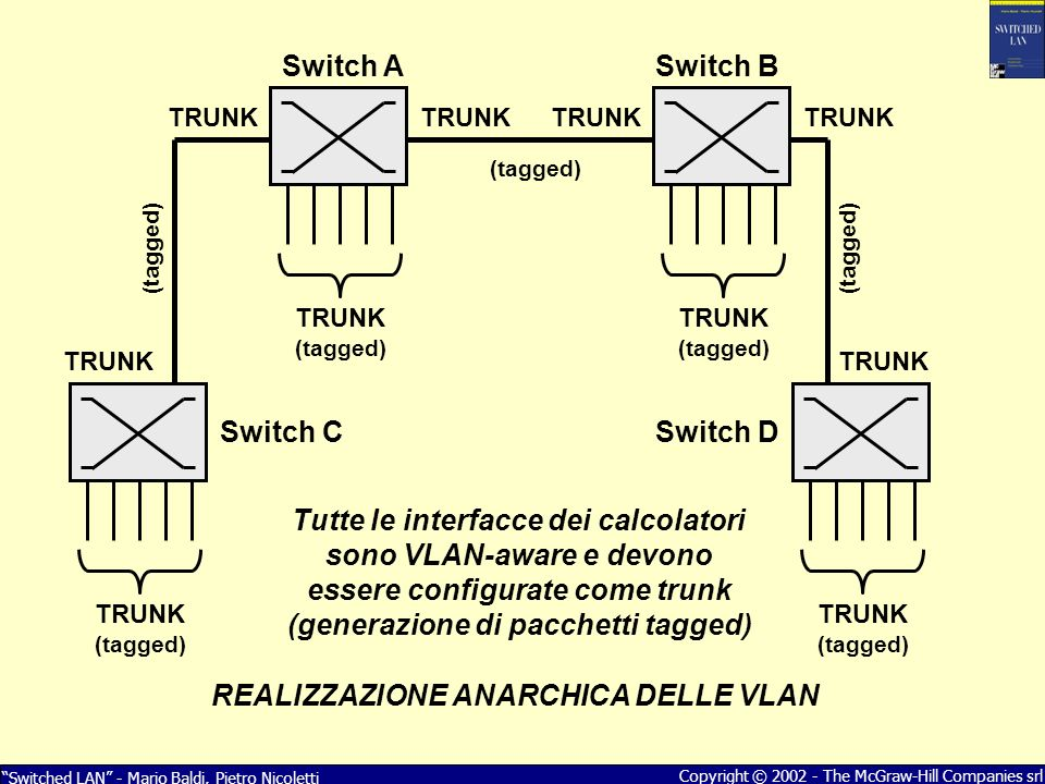 Switched LAN - Mario Baldi, Pietro Nicoletti Copyright © 2002 - The McGraw-Hill Companies srl Switch A TRUNK (tagged) TRUNK Switch B Switch CSwitch D TRUNK (tagged) TRUNK (tagged) TRUNK (tagged) Tutte le interfacce dei calcolatori sono VLAN-aware e devono essere configurate come trunk (generazione di pacchetti tagged) REALIZZAZIONE ANARCHICA DELLE VLAN