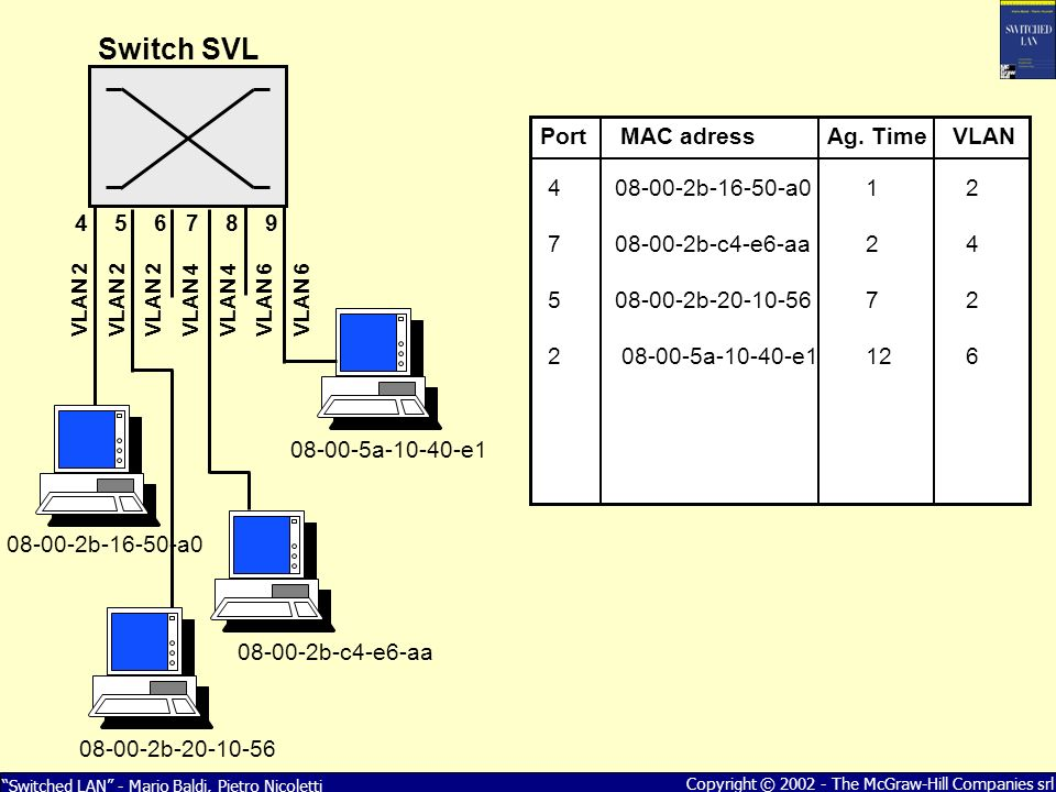 Switched LAN - Mario Baldi, Pietro Nicoletti Copyright © 2002 - The McGraw-Hill Companies srl Switch SVL Port MAC adress Ag.