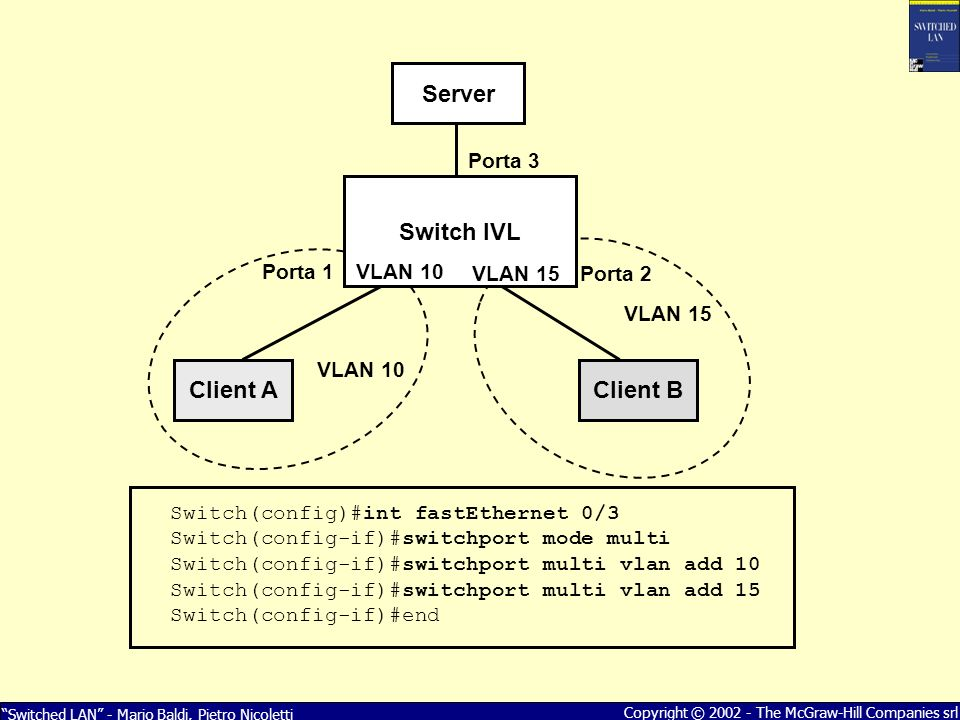 Switched LAN - Mario Baldi, Pietro Nicoletti Copyright © 2002 - The McGraw-Hill Companies srl Switch IVL Client AClient B Porta 3 Porta 2VLAN 15 VLAN 10 Server VLAN 10 VLAN 15 Switch(config)#int fastEthernet 0/3 Switch(config-if)#switchport mode multi Switch(config-if)#switchport multi vlan add 10 Switch(config-if)#switchport multi vlan add 15 Switch(config-if)#end Porta 1