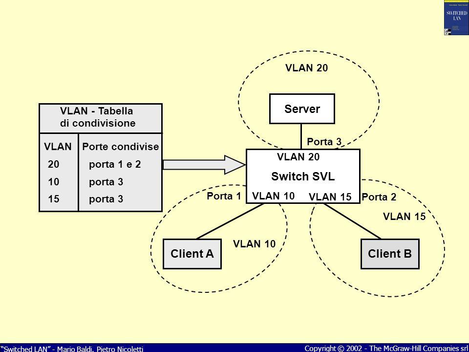 Switched LAN - Mario Baldi, Pietro Nicoletti Copyright © 2002 - The McGraw-Hill Companies srl Switch SVL Client AClient B Porta 3 Porta 2 Porta 1 VLAN