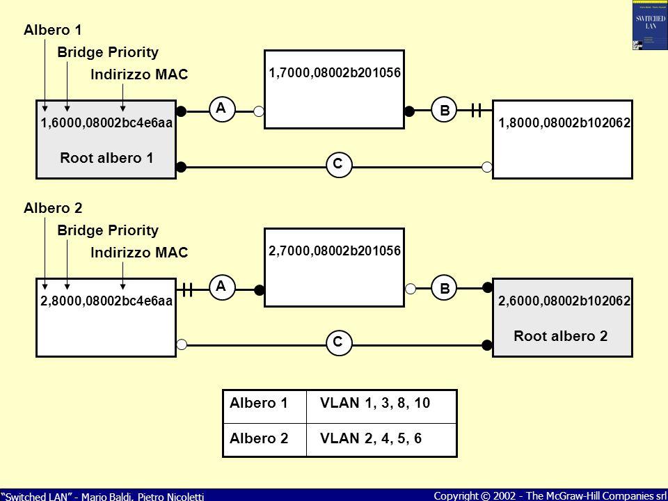 Switched LAN - Mario Baldi, Pietro Nicoletti Copyright © 2002 - The McGraw-Hill Companies srl 1,7000,08002b201056 1,8000,08002b1020621,6000,08002bc4e6aa Root albero 1 B A C 2,7000,08002b201056 2,6000,08002b1020622,8000,08002bc4e6aa Root albero 2 B A C Albero 1VLAN 1, 3, 8, 10 Albero 2VLAN 2, 4, 5, 6 Albero 1 Bridge Priority Indirizzo MAC Albero 2 Bridge Priority Indirizzo MAC
