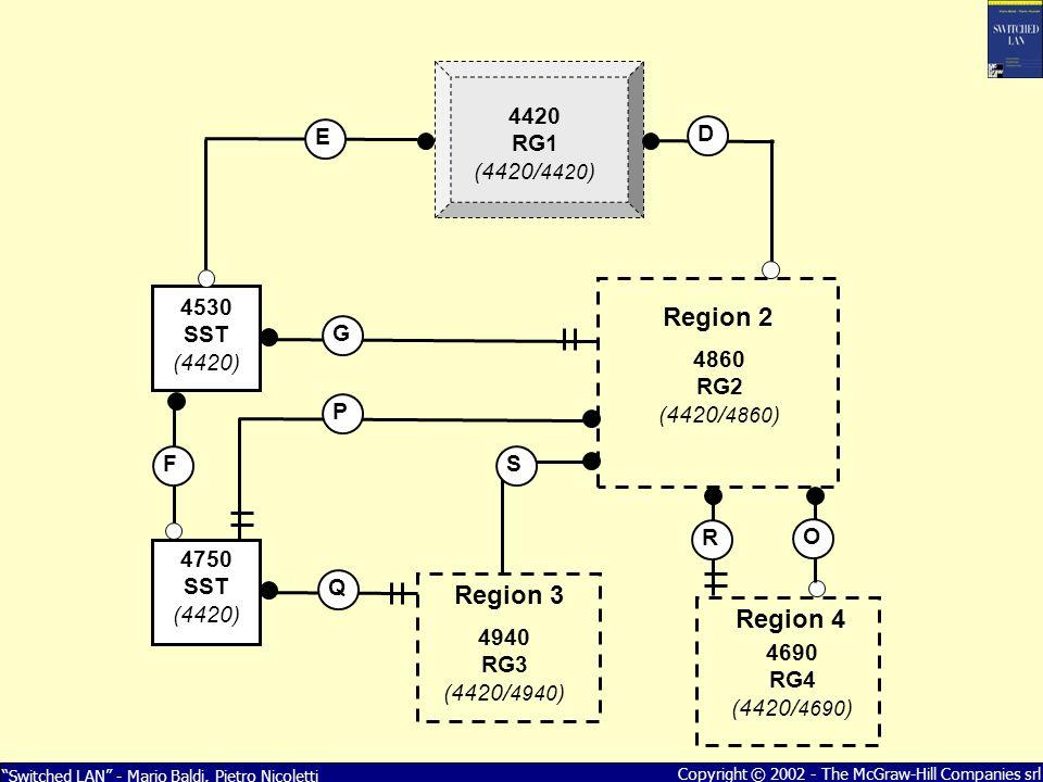 Switched LAN - Mario Baldi, Pietro Nicoletti Copyright © 2002 - The McGraw-Hill Companies srl 4420 RG1 (4420/ 4420 ) 4530 SST (4420) 4750 SST (4420) 4