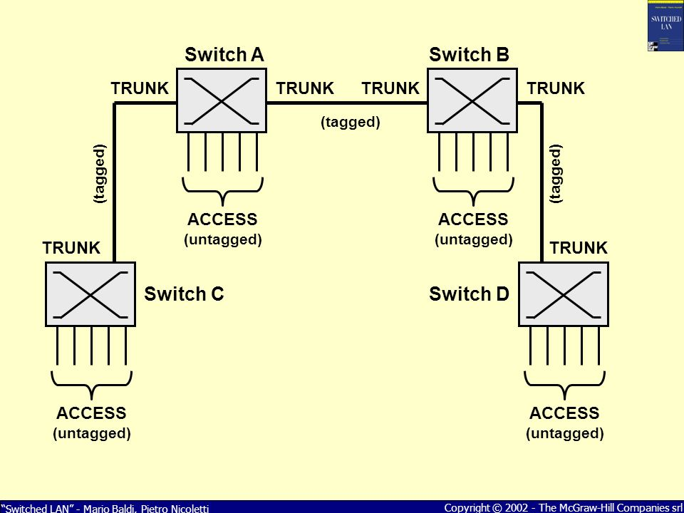 Switched LAN - Mario Baldi, Pietro Nicoletti Copyright © 2002 - The McGraw-Hill Companies srl Switch A ACCESS (untagged) TRUNK Switch B Switch CSwitch D ACCESS (untagged) ACCESS (untagged) ACCESS (untagged) (tagged)