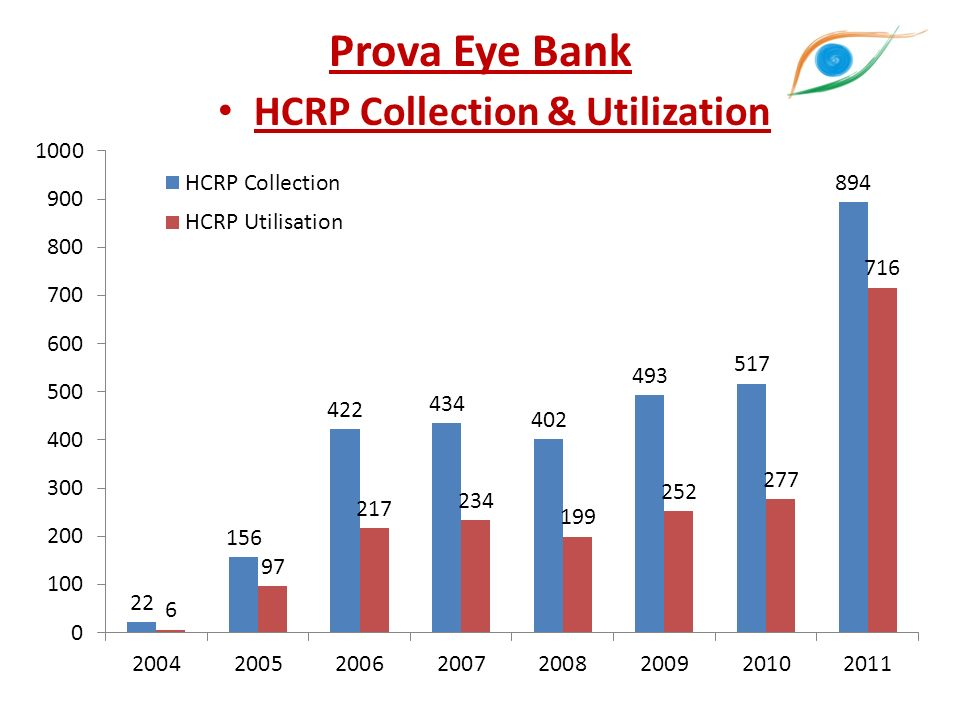 Prova Eye Bank HCRP Collection & Utilization