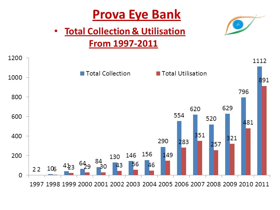Prova Eye Bank Total Collection & Utilisation From 1997-2011