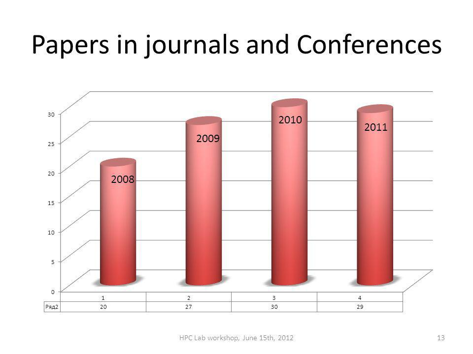 Papers in journals and Conferences HPC Lab workshop, June 15th, 201213 2011 2010 2009 2008