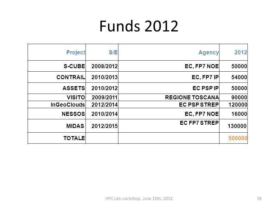 Funds 2012 ProjectS/EAgency2012 S-CUBE2008/2012EC, FP7 NOE50000 CONTRAIL2010/2013EC, FP7 IP54000 ASSETS2010/2012EC PSP IP50000 VISITO2009/2011REGIONE TOSCANA90000 InGeoClouds2012/2014EC PSP STREP120000 NESSOS2010/2014 EC, FP7 NOE 16000 MIDAS 2012/2015 EC FP7 STREP 130000 TOTALE 500000 HPC Lab workshop, June 15th, 201219