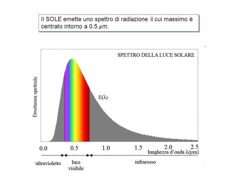 Il SOLE emette uno spettro di radiazione il cui massimo è centrato intorno a 0.5 m.