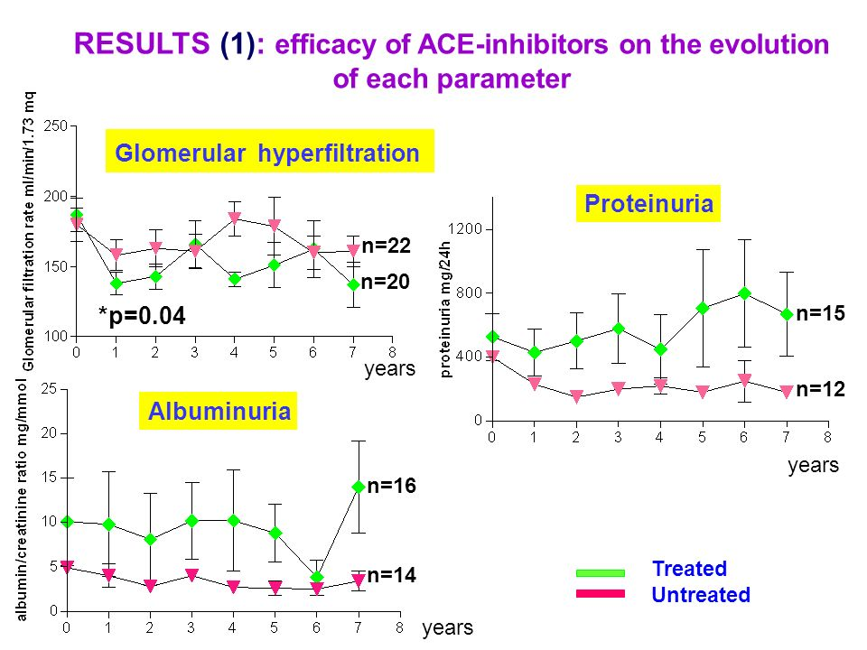 RESULTS (1): efficacy of ACE-inhibitors on the evolution of each parameter Glomerular hyperfiltration Albuminuria Proteinuria Treated Untreated *p=0.0