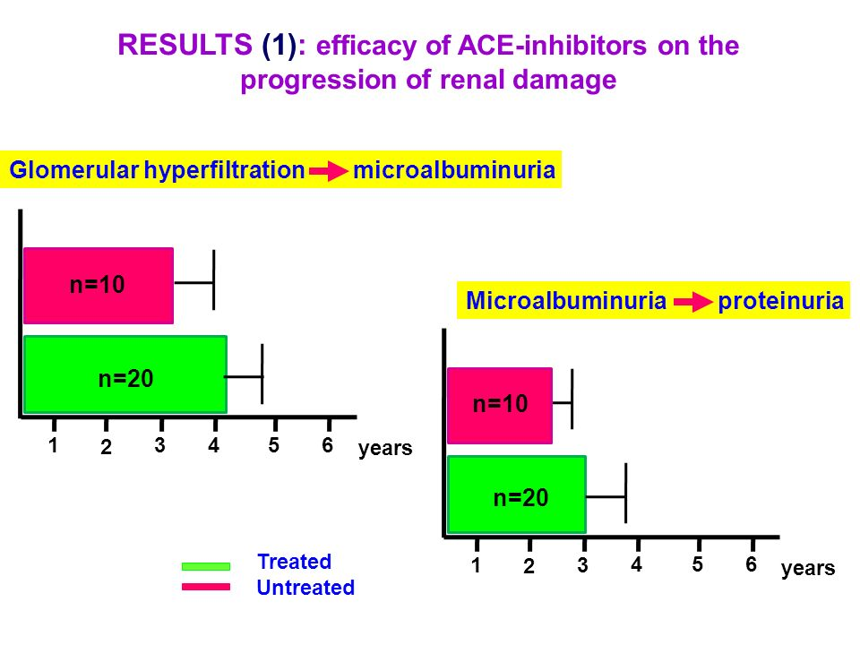RESULTS (1): efficacy of ACE-inhibitors on the progression of renal damage Treated Untreated Glomerular hyperfiltration microalbuminuria n=10 n=20 yea