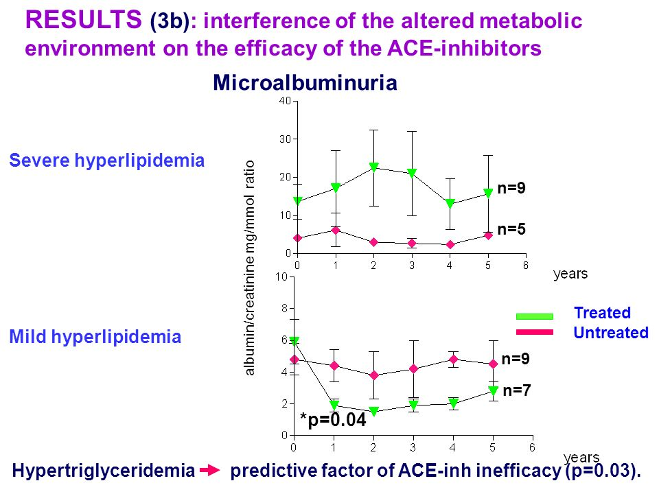 RESULTS (3b): interference of the altered metabolic environment on the efficacy of the ACE-inhibitors Hypertriglyceridemia predictive factor of ACE-in