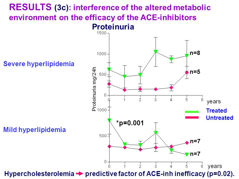 RESULTS (3c): interference of the altered metabolic environment on the efficacy of the ACE-inhibitors Severe hyperlipidemia Mild hyperlipidemia Hyperc